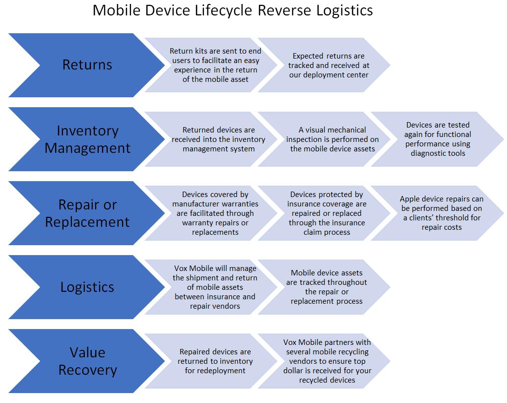 lifecycle logistics